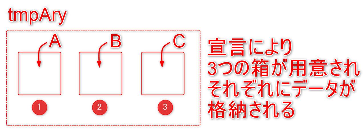 02_VBA配列宣言イメージ