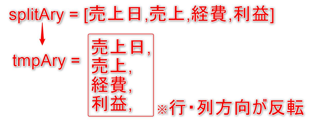 04-VBACSVファイル読み込み結果配列イメージ