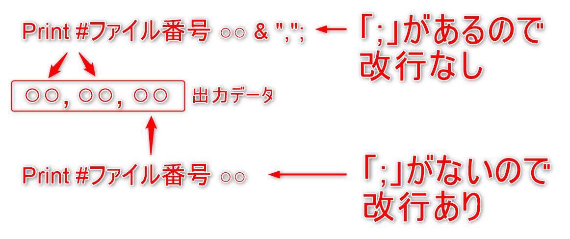 03-VBACSVファイル書き込みPrintイメージ